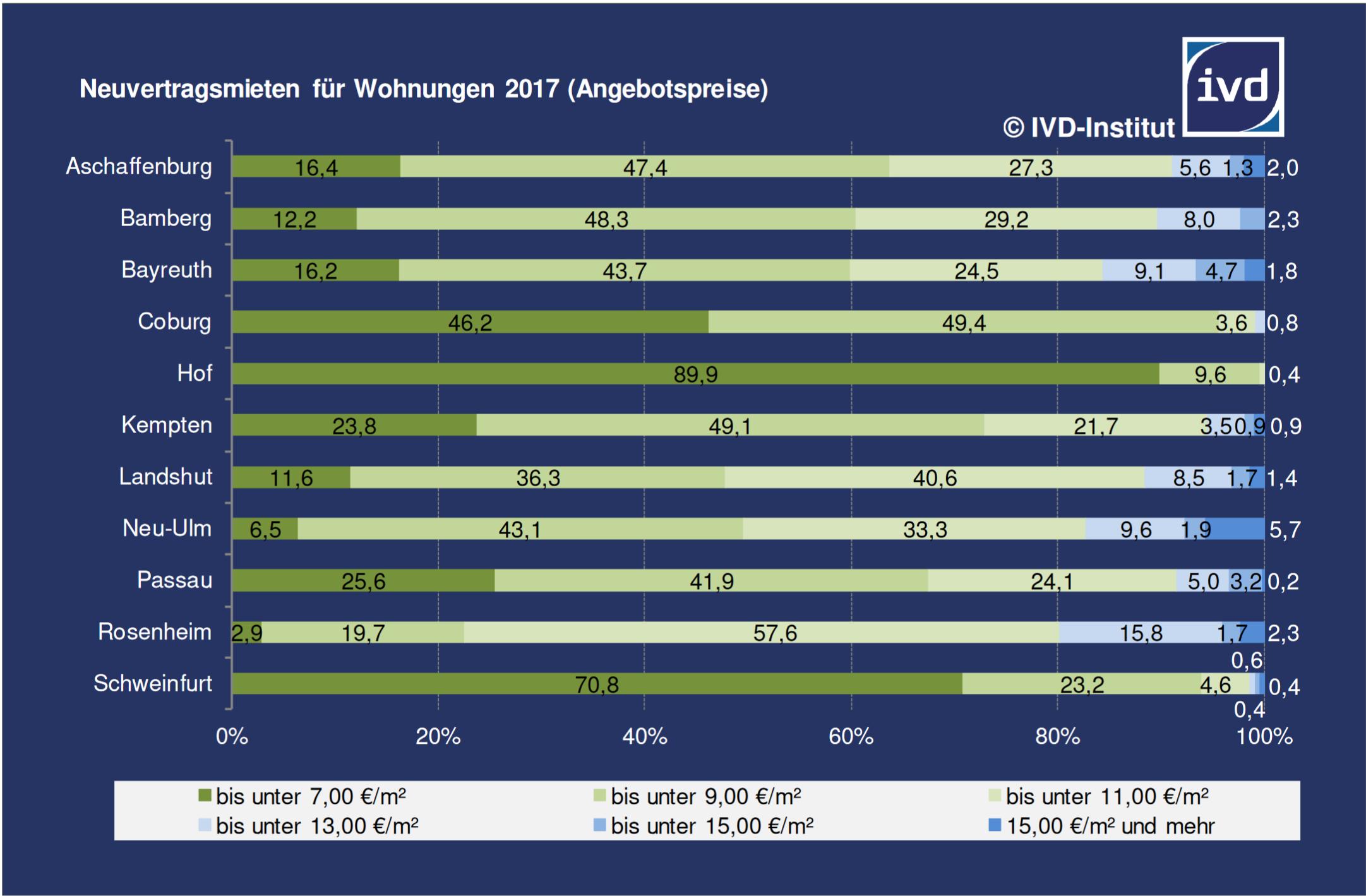 Bayerische Großstädte